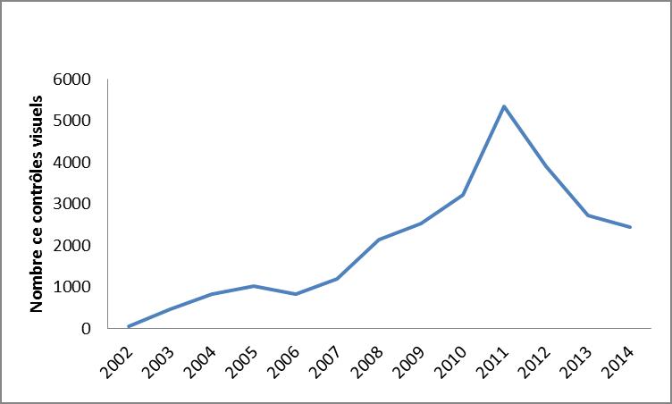 Controle des limicoles entre 2001 et 2014 sur la réserve naturelle